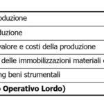 ROL – Significato e Calcolo del Reddito Operativo Lordo